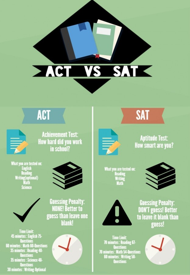 SAT vs. THE ACT?