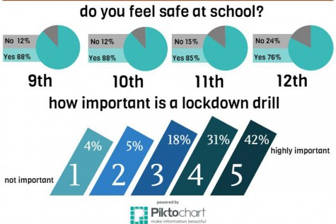 Safety drills not just for students and staff