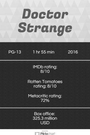 "New movie ""Doctor Strange"" keeps true to comics"