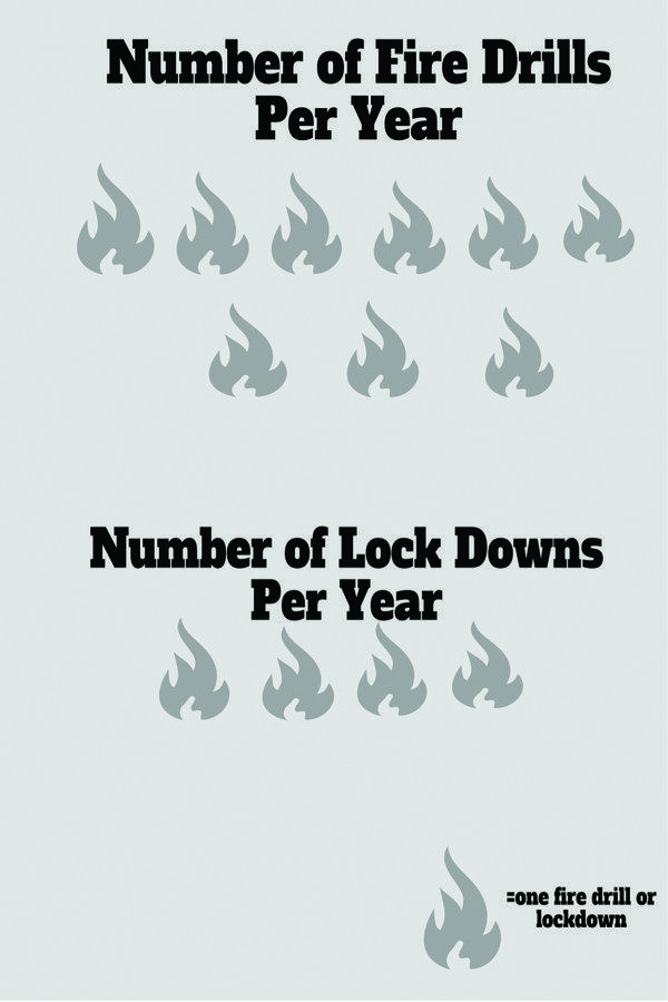 Fire drills and lock downs need planning