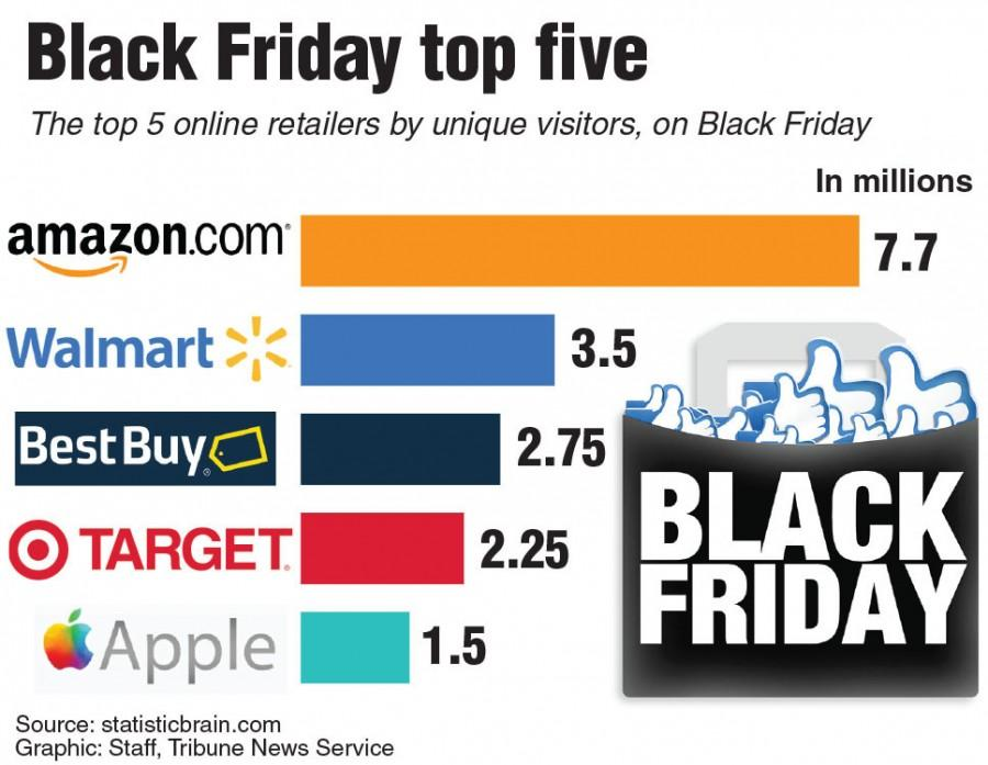 Graphic showing the top online retailers on Black Friday