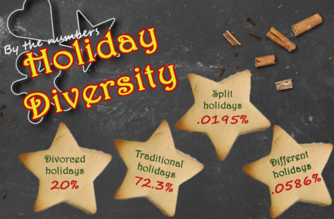 Different holidays highlighted on campus
