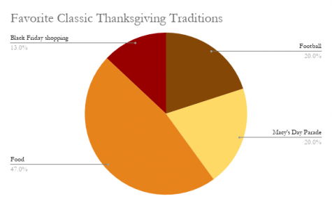 Students vote on their favorite Thanksgiving traditions via a Twitter poll.